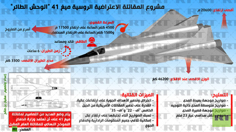 """إنفوجرافيك: مشروع المقاتلة الاعتراضية الروسية ميغ 41 """"الوحش الطائر"""""""