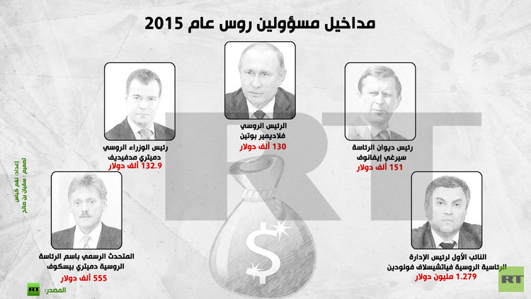 إنفوجرافيك: مداخيل مسؤولين روس عام 2015