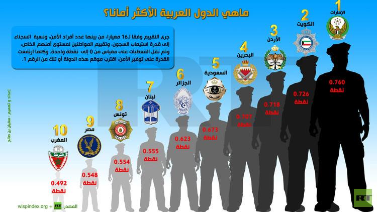 تقييم مستوى الأمن في دول العالم