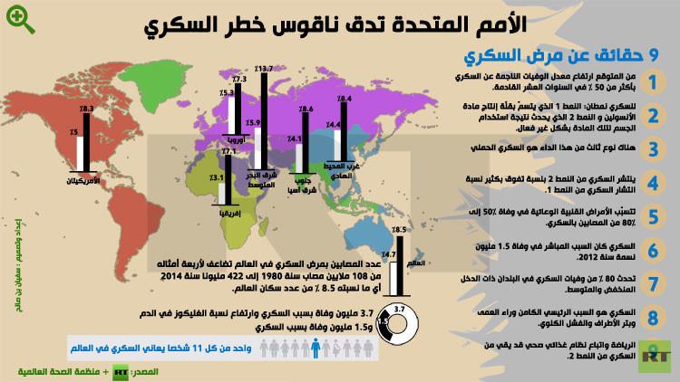 7 أبريل/نيسان يوم الصحة العالمي وموضوعه السكري
