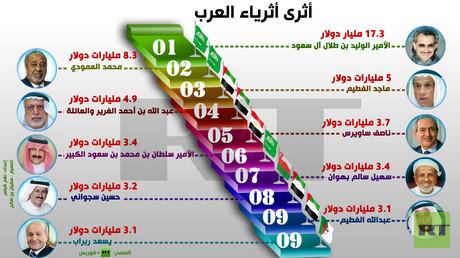 إنفوجرافيك: أثرى أثرياء العرب