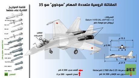 إنفوجرافيك: المقاتلة الروسية متعددة المهام