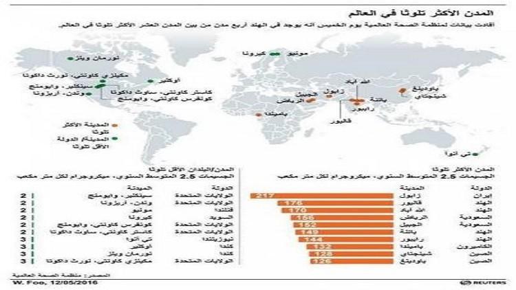 مدينة إيرانية الأكثر تلوثا عالميا والرياض عربيا