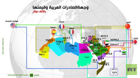 إنفوجرافيك: وجهة الصادرات العربية وقيمتها