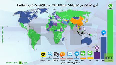 إنفوجرافيك: أين تستخدم تطبيقات المكالمات عبر الإنترنت في العالم؟