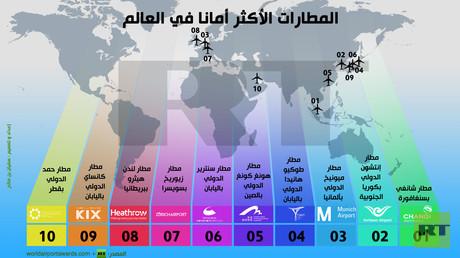 إنفوجرافيك: المطارات الأكثر أمانا في العالم