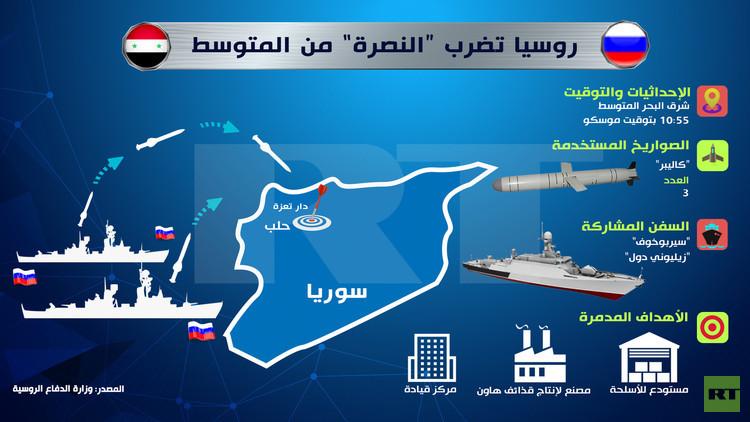 إنفوجرافيك: روسيا تضرب