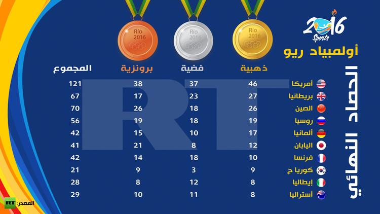 ترتيب الدول العربية في أولمبياد