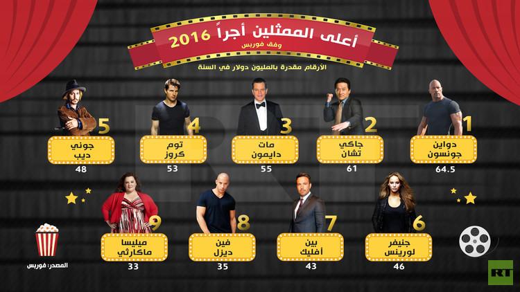 أعلى الممثلين أجرًا 2016