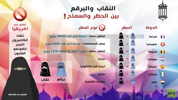 النقاب والبرقع.. بين الحظر والسماح