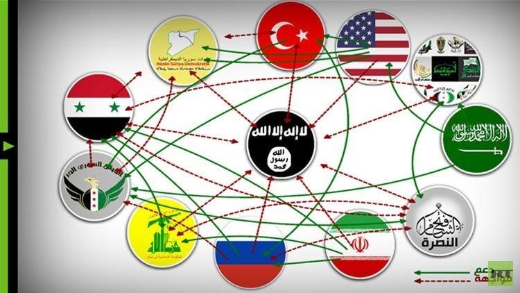 فيديوغرافيك.. الصراع السوري.. من مع من ومن ضد من؟
