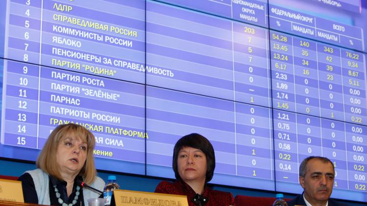 لجنة الانتخابات المركزية: حزب