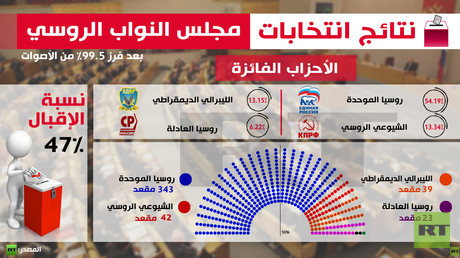 نتائج انتخابات مجلس النواب الروسي