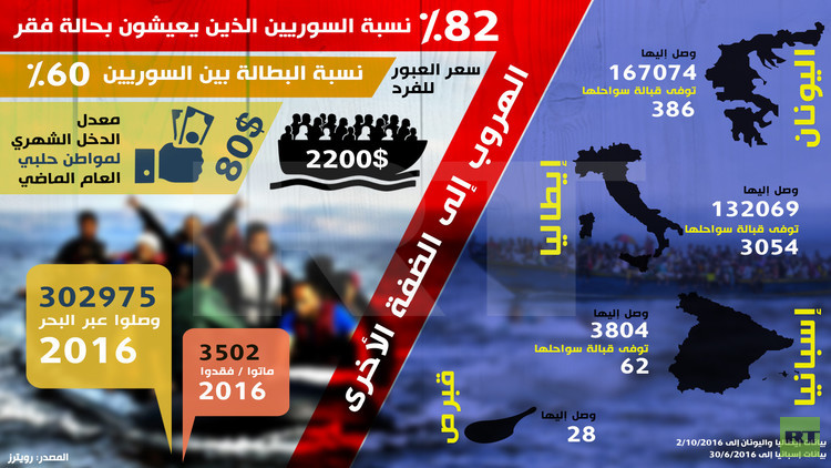 82% نسبة السوريين الذين يعيشون بحالة الفقر