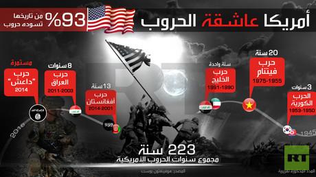 أمريكا عاشقة الحروب