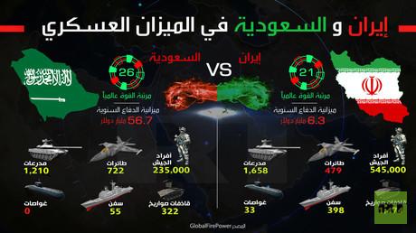 إيران والسعودية في الميزان العسكري