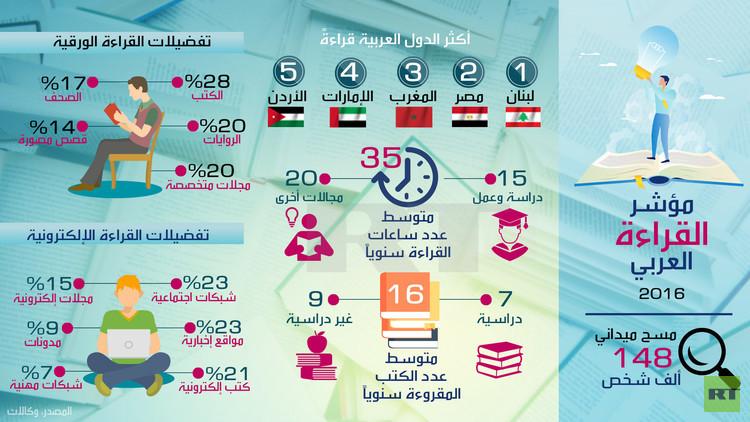 أكثر الدول العربية قراءة