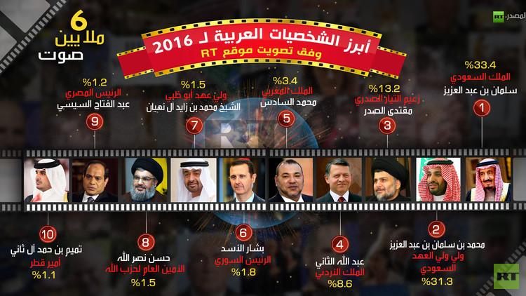أبرز الشخصيات العربية لـ2016 وفق تصويت موقع RT