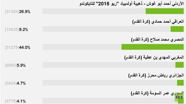 ما هي أبرز شخصية رياضية عربية للعام 2016 وفقا لقراء RT
