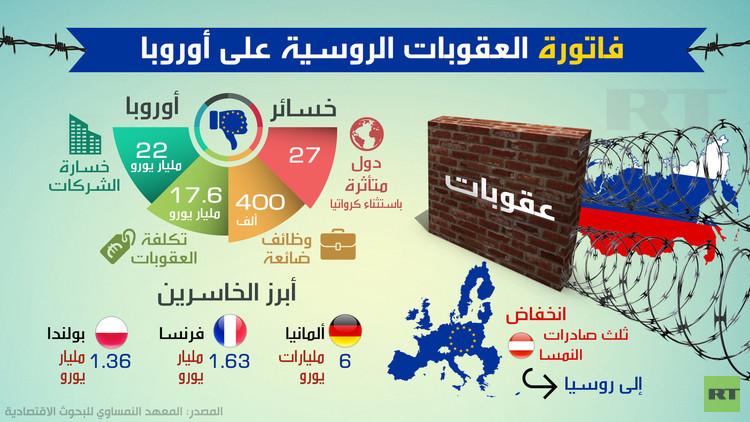 فاتورة العقوبات الروسية على أوروبا