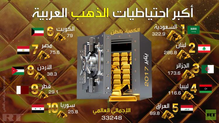 أكبر احتياطيات الذهب العربية