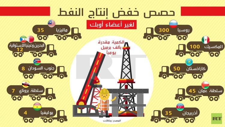 حصص خفض إنتاج النفط