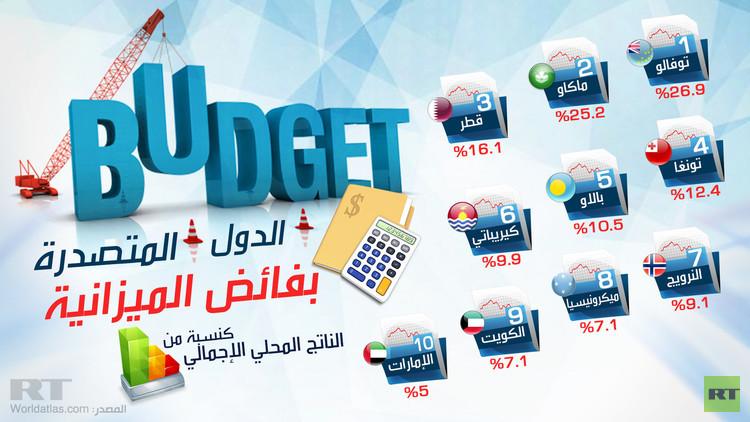الدول المتصدرة بفائض الميزانية