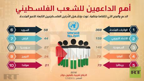 أهم الداعمين للشعب الفلسطيني