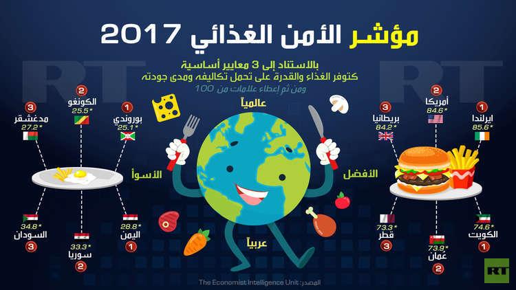 مؤشر الأمن الغذائي 2017