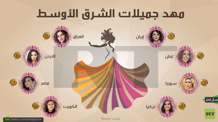 أي الدول في الشرق الأوسط تعتبر منبعاً للجمال؟ (شارك برأيك)