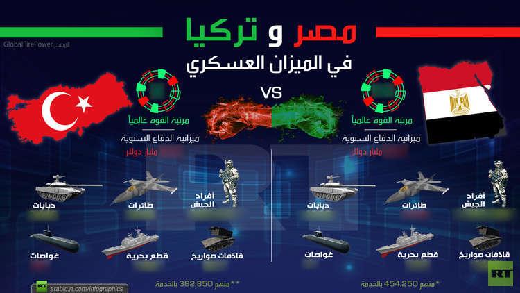 بالأرقام..  مقارنة لقدرات أكبر جيشين في الشرق الأوسط