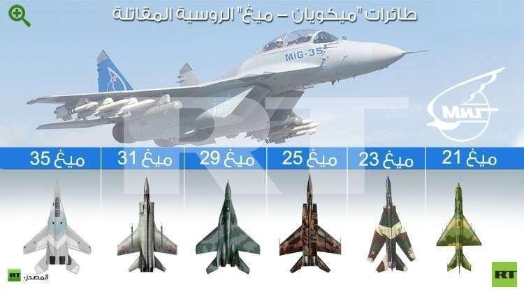روسيا والإمارات تضعان اللمسات الأولى لمقاتلة مشتركة من الجيل الخامس