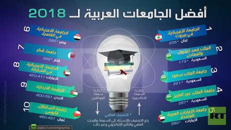 أفضل الجامعات العربية لعام 2018