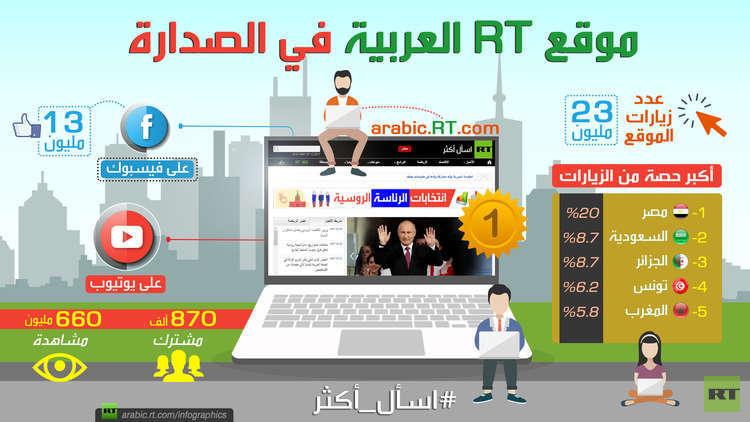 موقع RT العربية في الصدارة