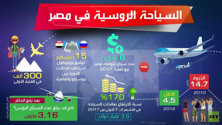 روسيا ومصر توقعان بروتوكول استئناف الرحلات الجوية بين البلدين