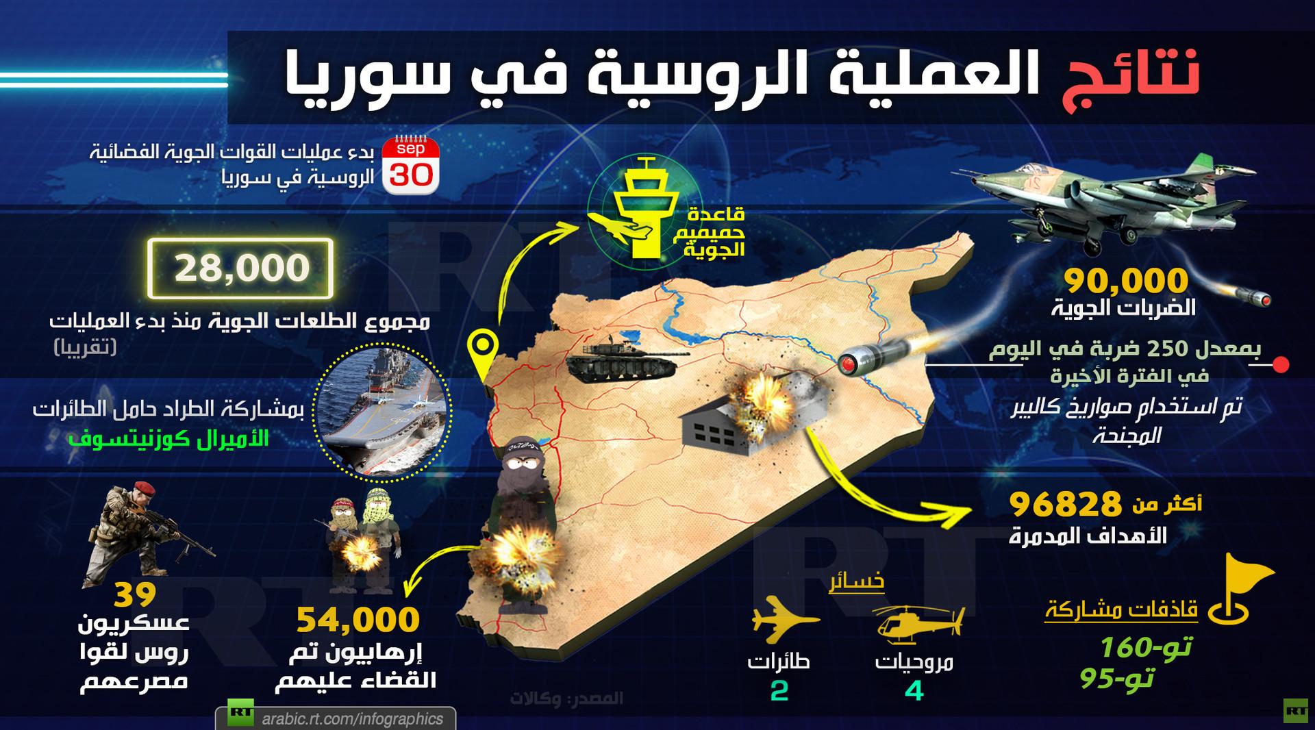 القوات الروسية تغادر.. حصيلة عملية عسكرية استغرقت عامين ونيف في سوريا