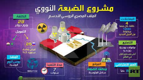 مشروع الضبعة النووي