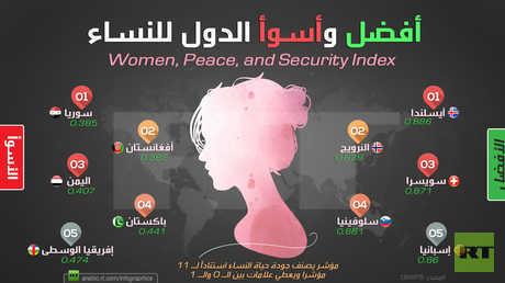 أفضل وأسوأ الدول للنساء