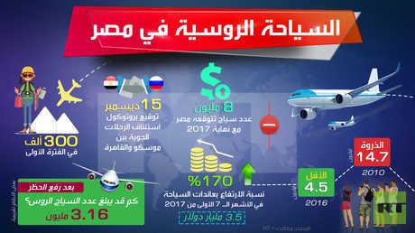 السياحة الروسية في مصر