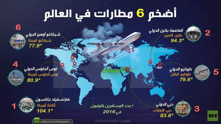 نتيجة بحث الصور عن مطار عربي وحيد تم تصنيفه من بين الأضخم حول العالم من حيث عدد المسافرين السنوي..