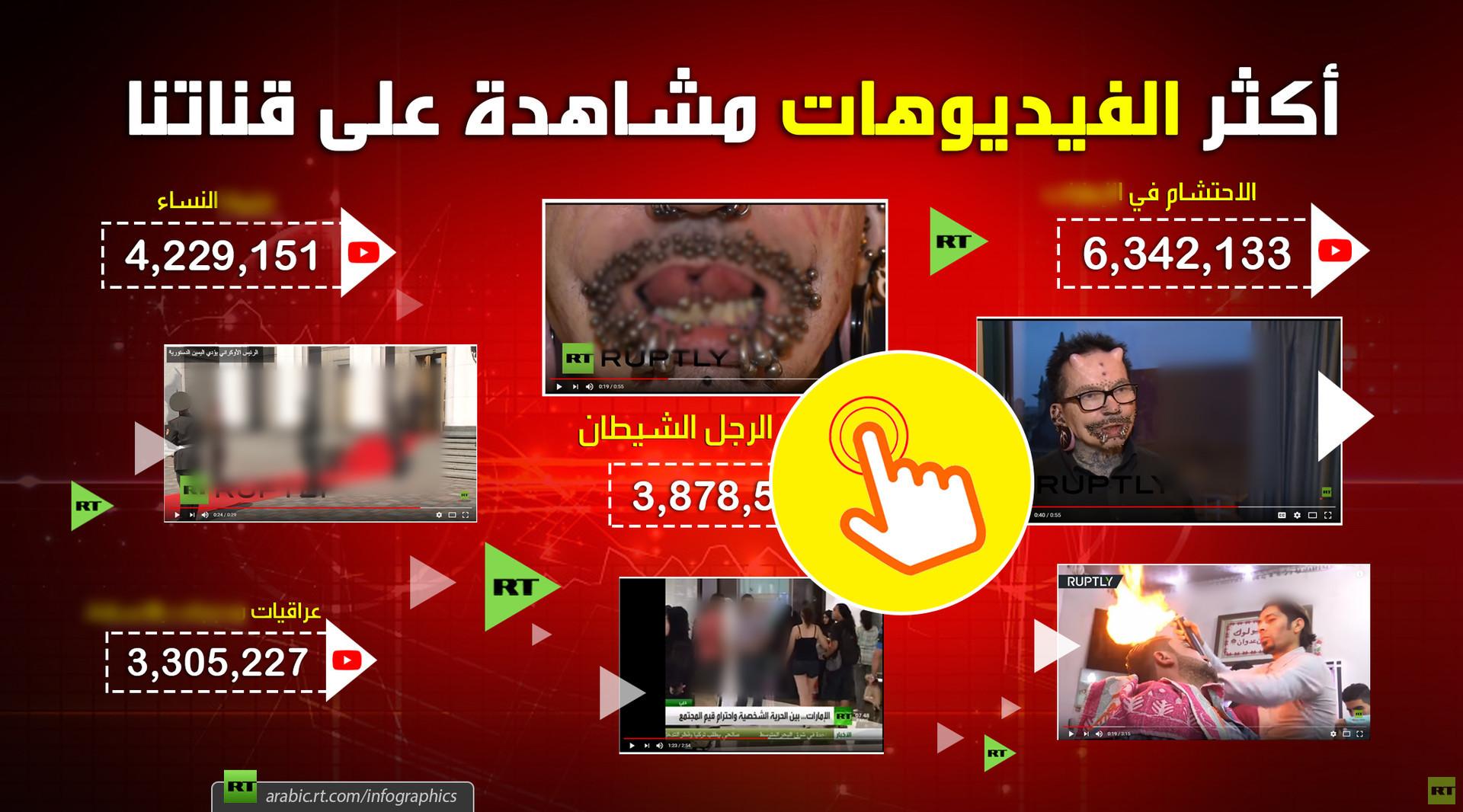 فيديوهات حطمت الأرقام على قناتنا على يوتيوب (الفيديوهات +إنفوجرافيك)