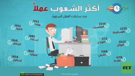 أكثر الشعوب عملاً