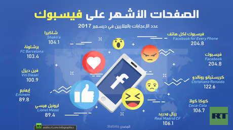 الصفحات الأشهر على فيسبوك في 2017