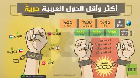 أكثر وأقل الدول العربية حريةً