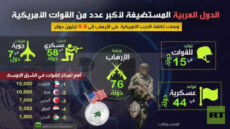 الدول العربية المستضيفة لأكبر عدد من القوات الأمريكية