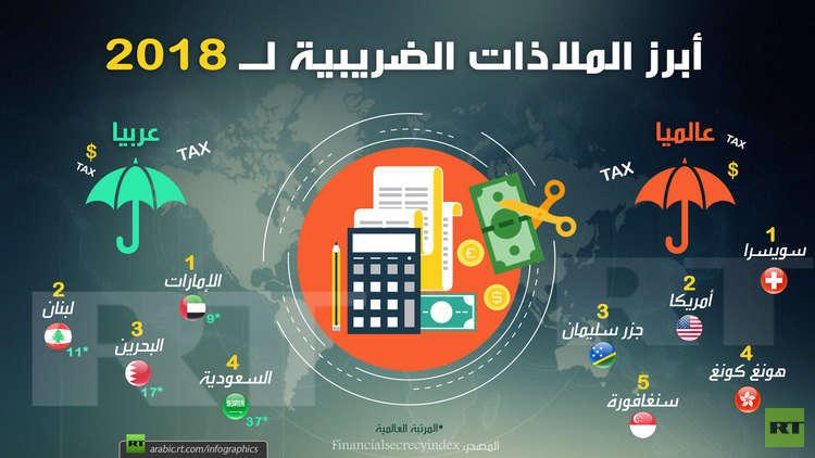 أبرز الملاذات الضريبية لـ 2018