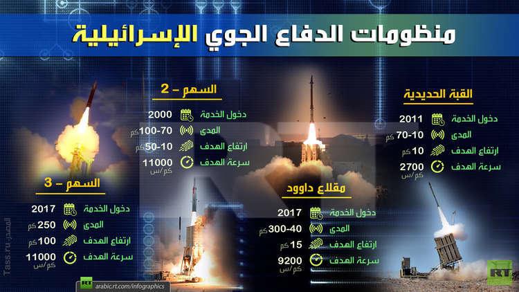 ما يجب أن تعرفه عن منظومات الدفاع الجوي الإسرائيلية!