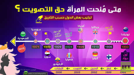 حق التصويت للمرأة عالمياً وخليجياً .. وسوريا تسبق دولة أوروبية!