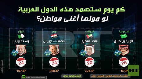 كم ستصمد هذه الدول العربية لو مولها أغنى مواطن؟