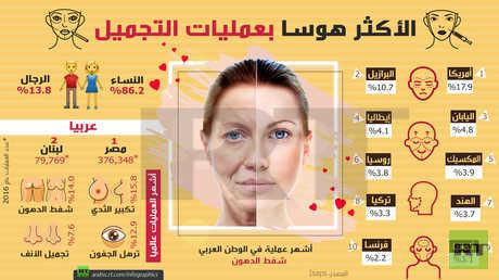 أكثر الشعوب العربية والعالمية هوسا بعمليات التجميل